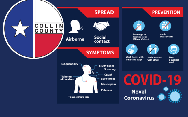 State reports two COVID related deaths, 127 new Collin County cases today, Sunday